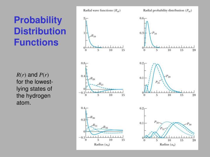 probability distributions and their applications